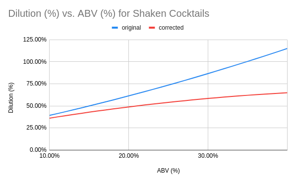 Dilution curve for shaken cocktails